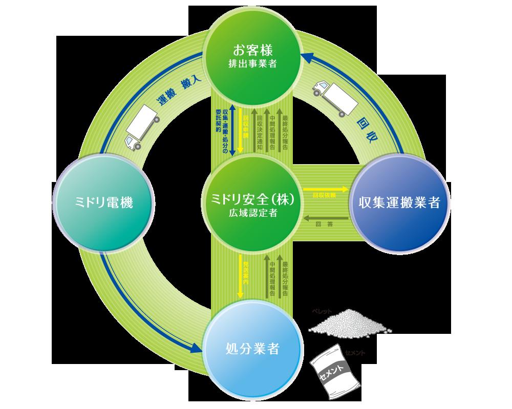 zero_emi_wide_chart
